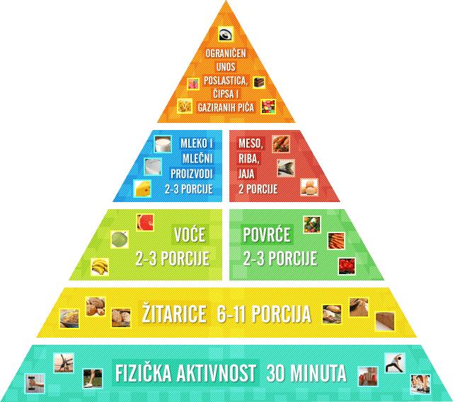 piramida zdrave ishrane
